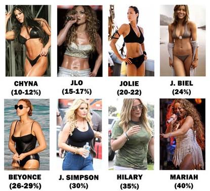 percent fat Female body